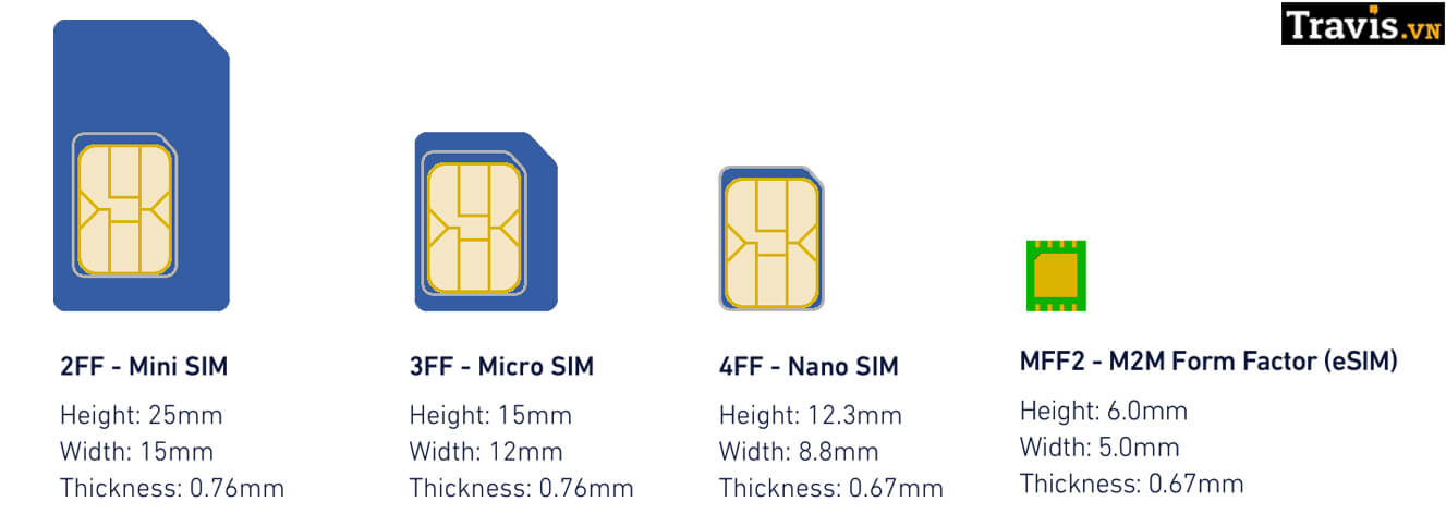 So sánh điểm khác nhau giữa eSIM và SIM vật lý